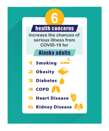 6 health concerns increase the risk of severe illness from COVID-19: smoking, obesity, diabetes, COPD, heart disease and kidney disease