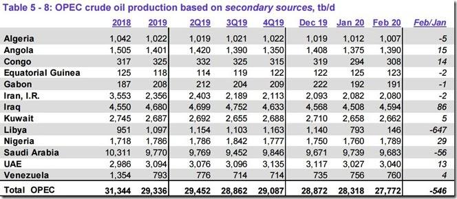 February 2020 OPEC crude output via secondary sources