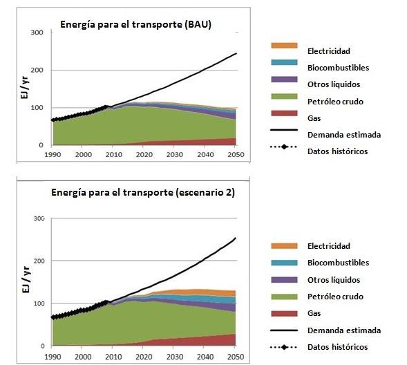 Energía para el trasporte: BAU y escenario 2