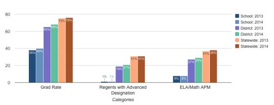 6. Wash Irv HS grad data 2015-03-06 at 12.17.06 PM