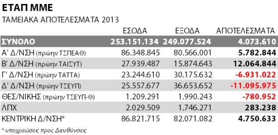 etapmme2013apotelesmata