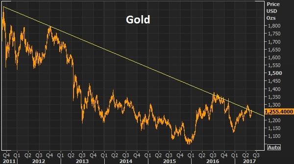 may19 gold