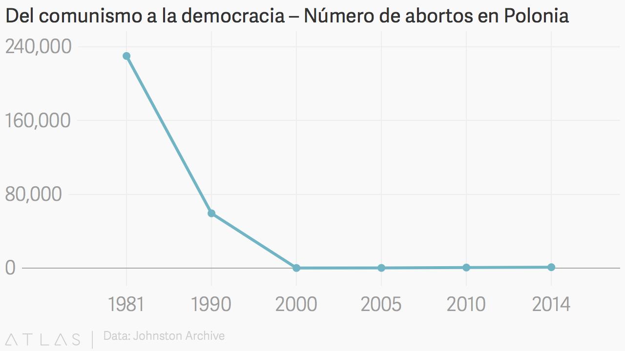 Polonia-Abortos_2014.png