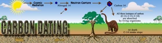 Πώς γίνεται η παλαιοαυτιομαγνητική χρονολόγηση