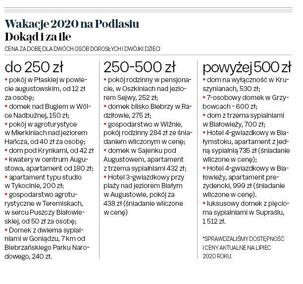 Wakacje 2020 na Podlasiu