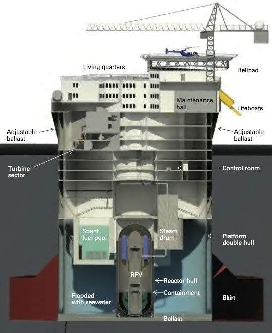 Image result for floating reactors