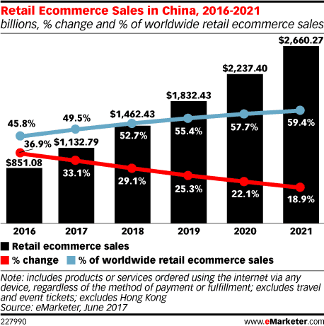 China E-commerce Growth Rate: Past and Future