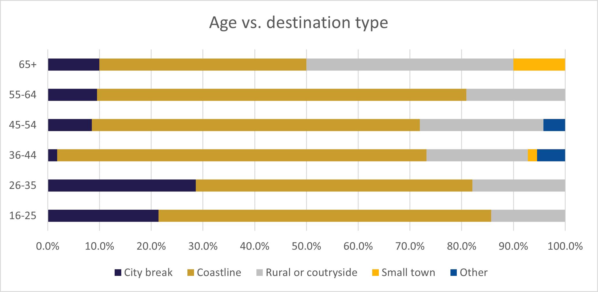 Age vs destination.png