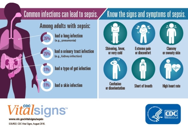 CDC Vital Signs: Sepsis
