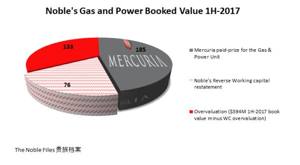 Mercuria Noble Group value breakdown.png