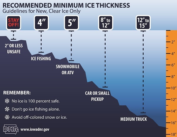 Graphic showing the recommended minimum ice thickness