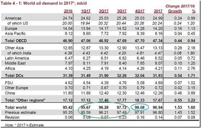 October 2017 OPEC report global oil demand