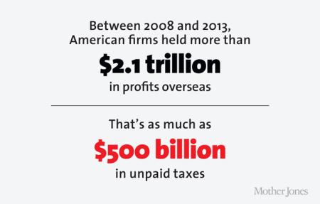 as receitas fiscais dos EUA