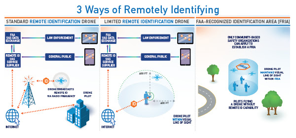 Remote ID diagram