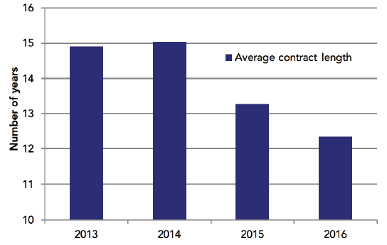 Contract lengths are shrinking