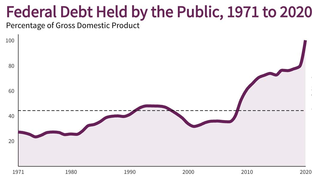 Federal U.S. Debt Held by the Public