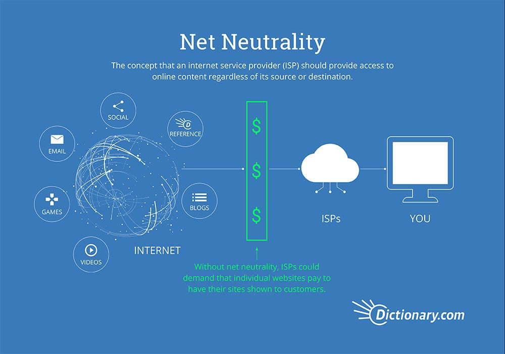 Net Neutrality Infographic