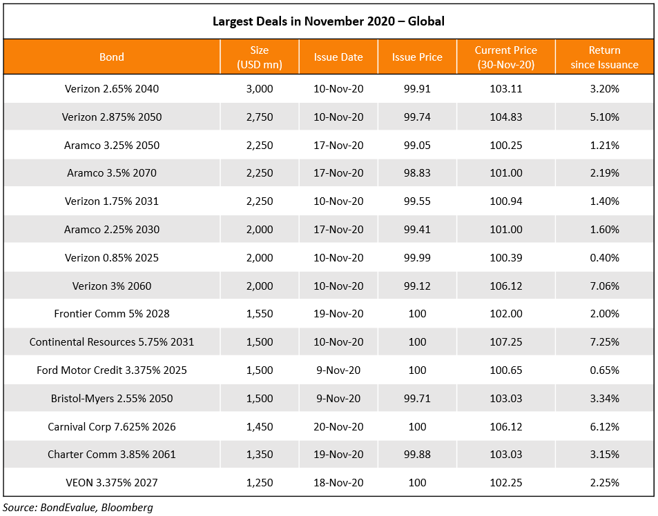 Largest Deals Global