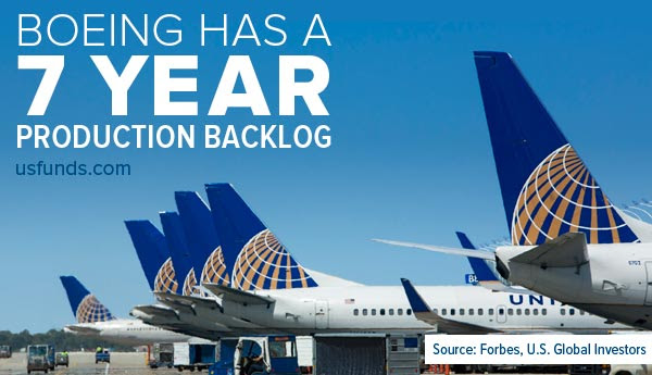 Boeing Has a 7 Year Production Backlog