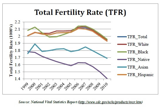 http://thefullertoninformer.com/wp-content/uploads/2014/08/2012-10-09-total_fertility_rate2-thumb.jpg