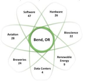 Bend Startup Ecosystem