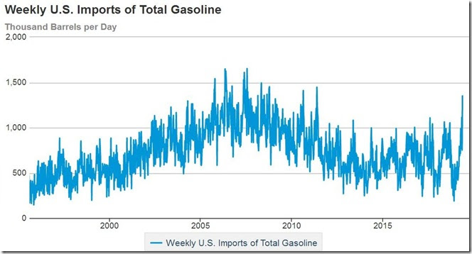May 22 2019 gasoline imports up to May 17