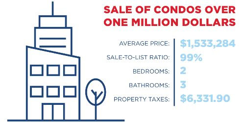 Condo Sales Over One Million