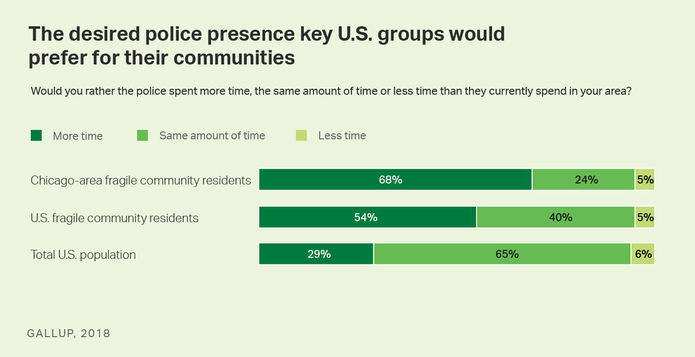 Bar graph. The desired police presence that key U.S. groups would prefer for their communities.