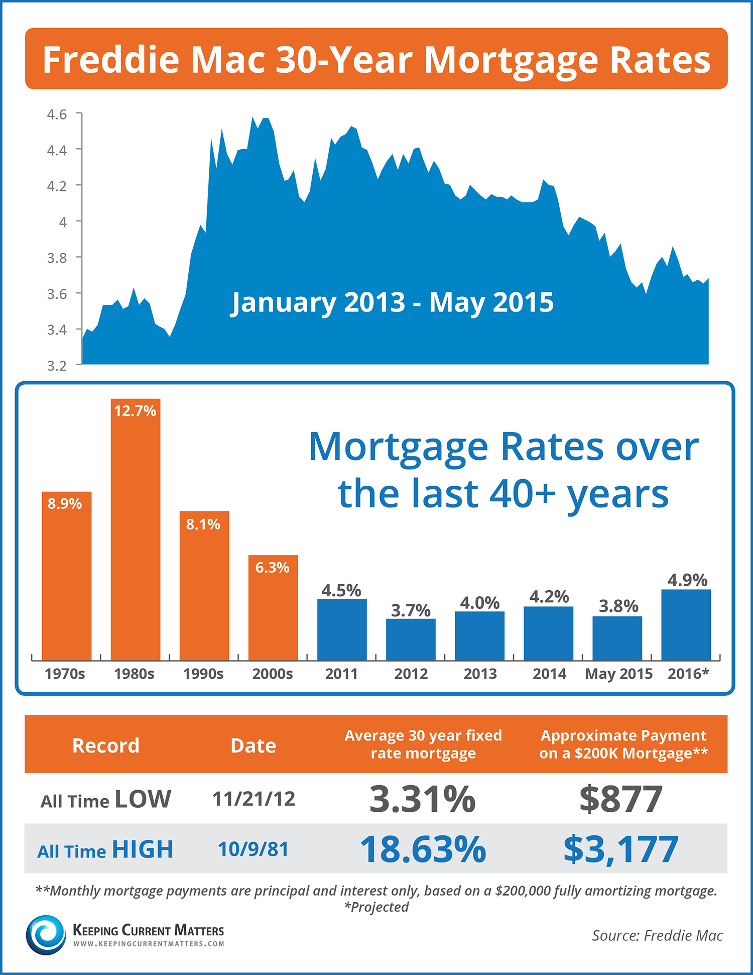 Mortgage Rates Over The Last 40 Years [INFOGRAPHIC] | Keeping Current Matters