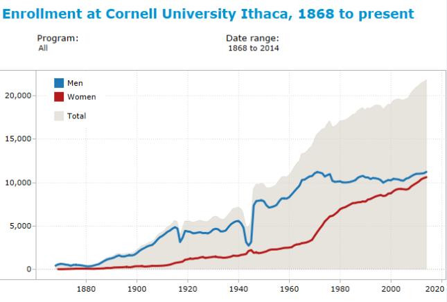 cornell_enrollment_1