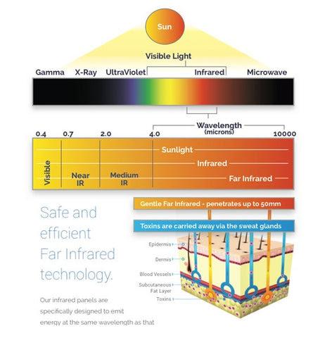 Sauna Benefits