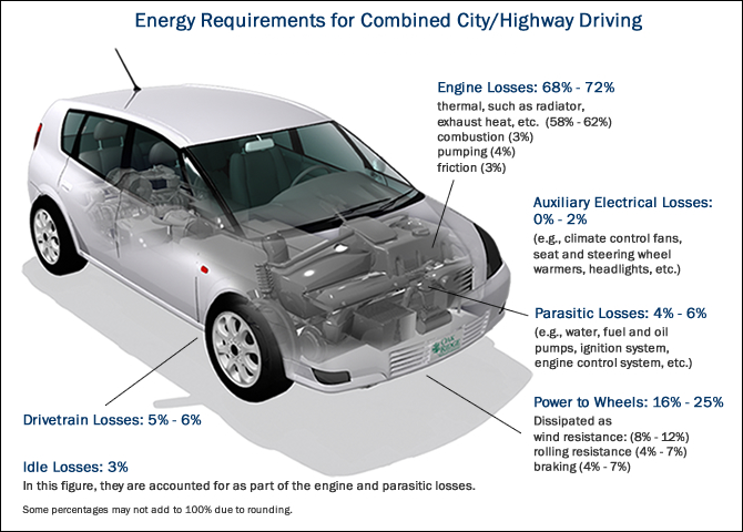 Energy Requirements for Combined City/Highway Driving