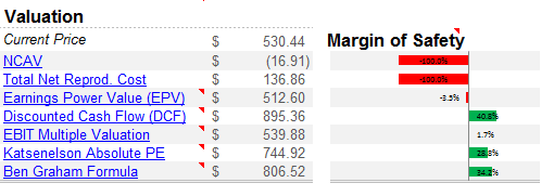 AAPL intrinsic value numbers