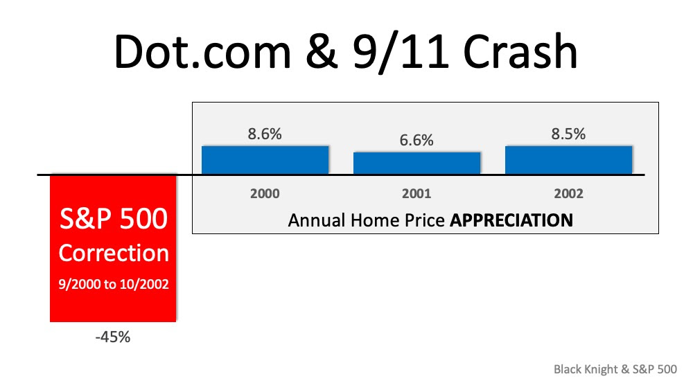 Why the Stock Market Correction Probably Won't Impact Home Values | MyKCM
