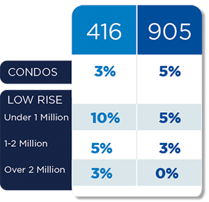 Price Differential Increases Between Condos and Low Rise Homes in Toronto