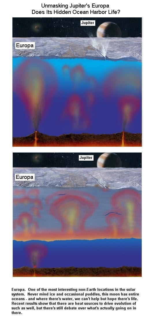 Water in Europa