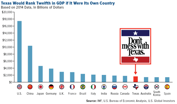 Texas would rank twelth in GDP if it were its own country