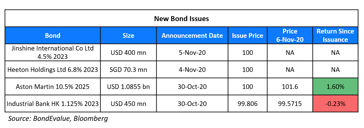 New Bond Issues 6 Nov