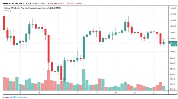 Variação do preço do bitcoin