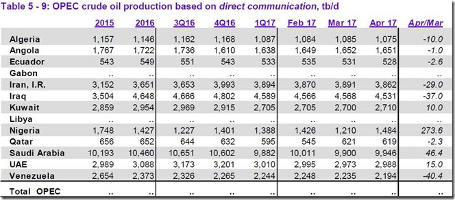 April 2017 OPEC members crude output as reported to OPEC