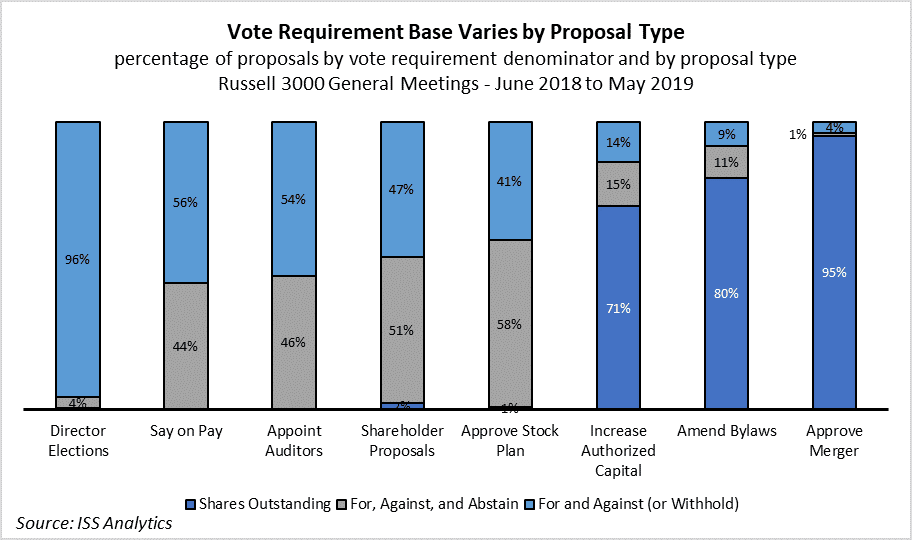 Vote Requirement Base by Proposal Type