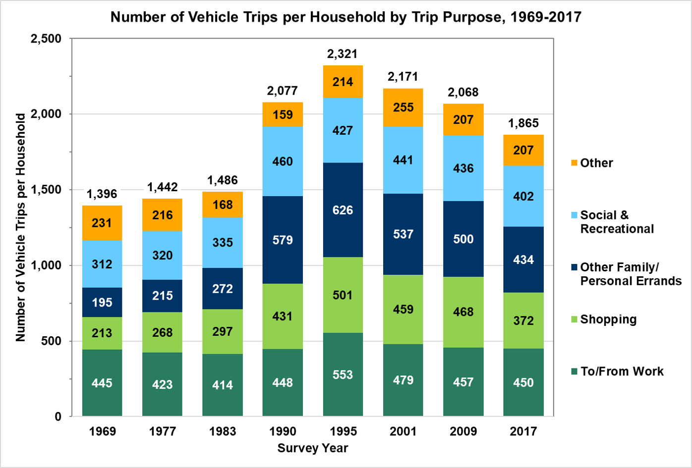 Number of Vehicle Trips per Household by Trip Purpose, 1969-2017