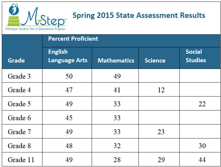Table of MSTEP proficiency scores by grade and subject