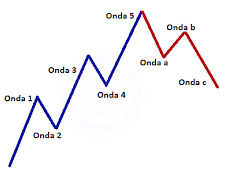 Herramientas trading: ondas de elliott