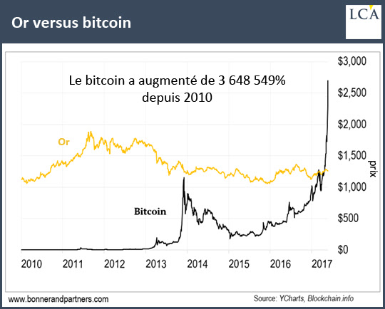 bitcoin vs or