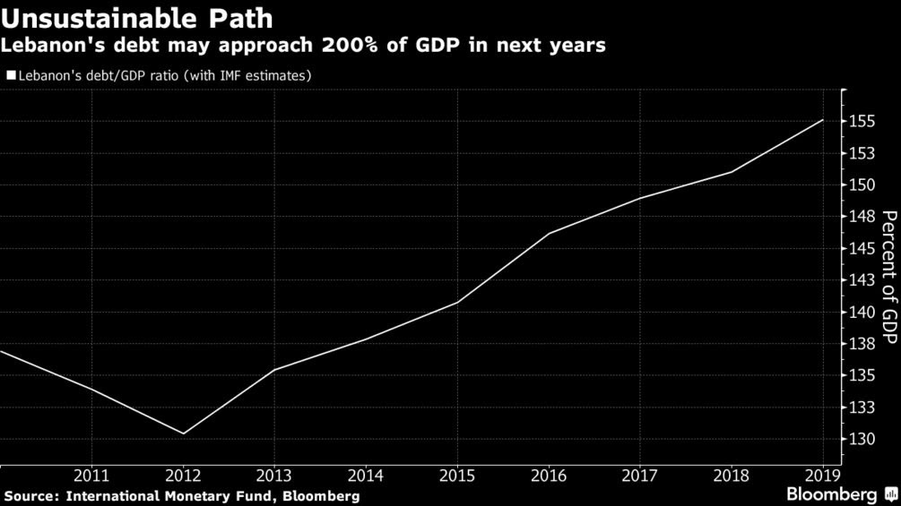 Lebanon's debt may approach 200% of GDP in next years