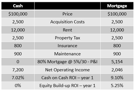 Equity builduppng