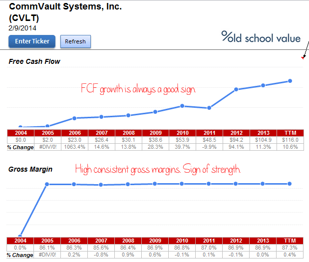 Commvault FCF and Margins Chart