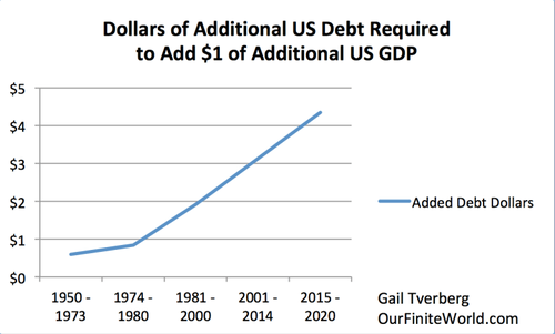 Cette image a un attribut alt vide; le nom du fichier est Dollars-of-additional-debt-to-add-1-dollars-US-GDP.png