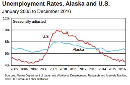 2017.01.23 Alaska US comparison